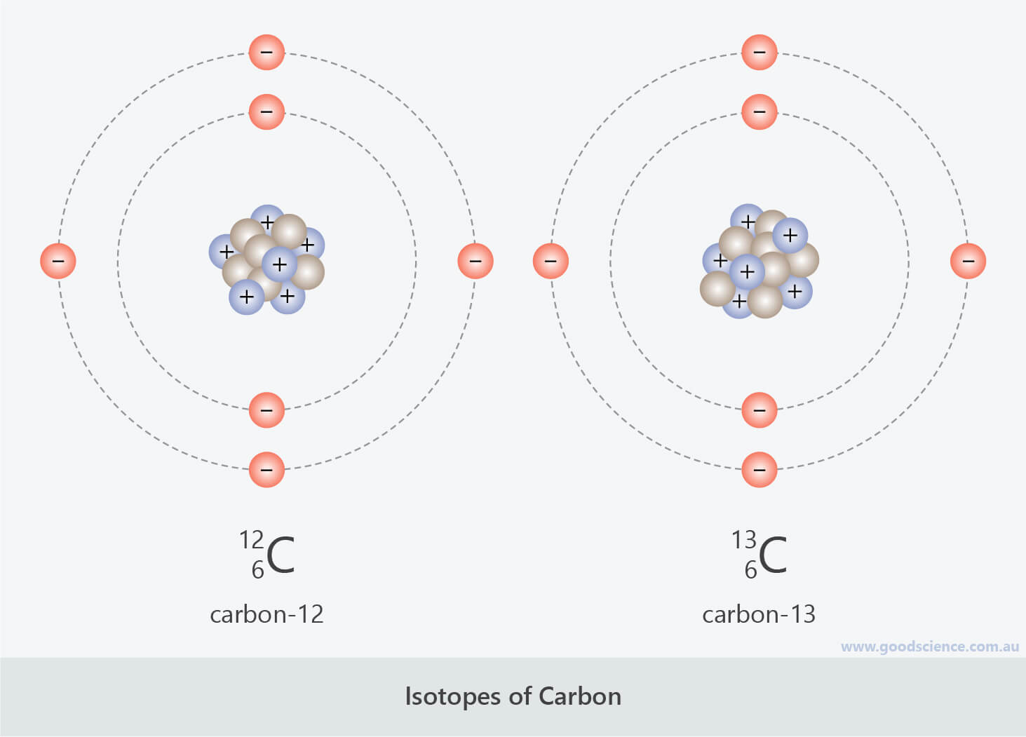 isotope carbon-12 carbon-13