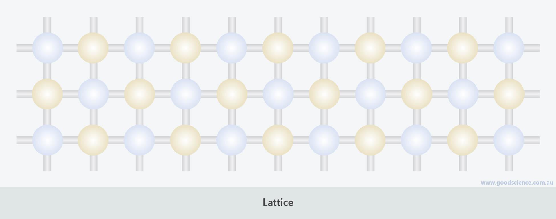lattice structure atom arrangement