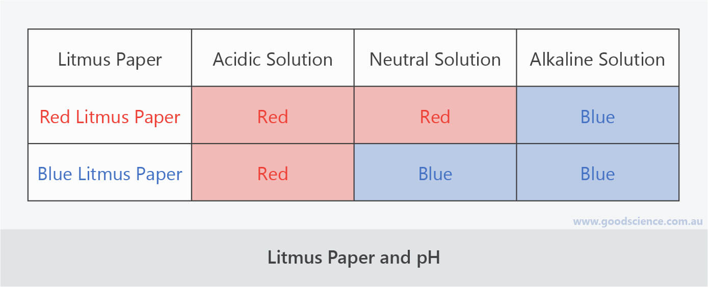 red blue litmus paper acid base neutral ph