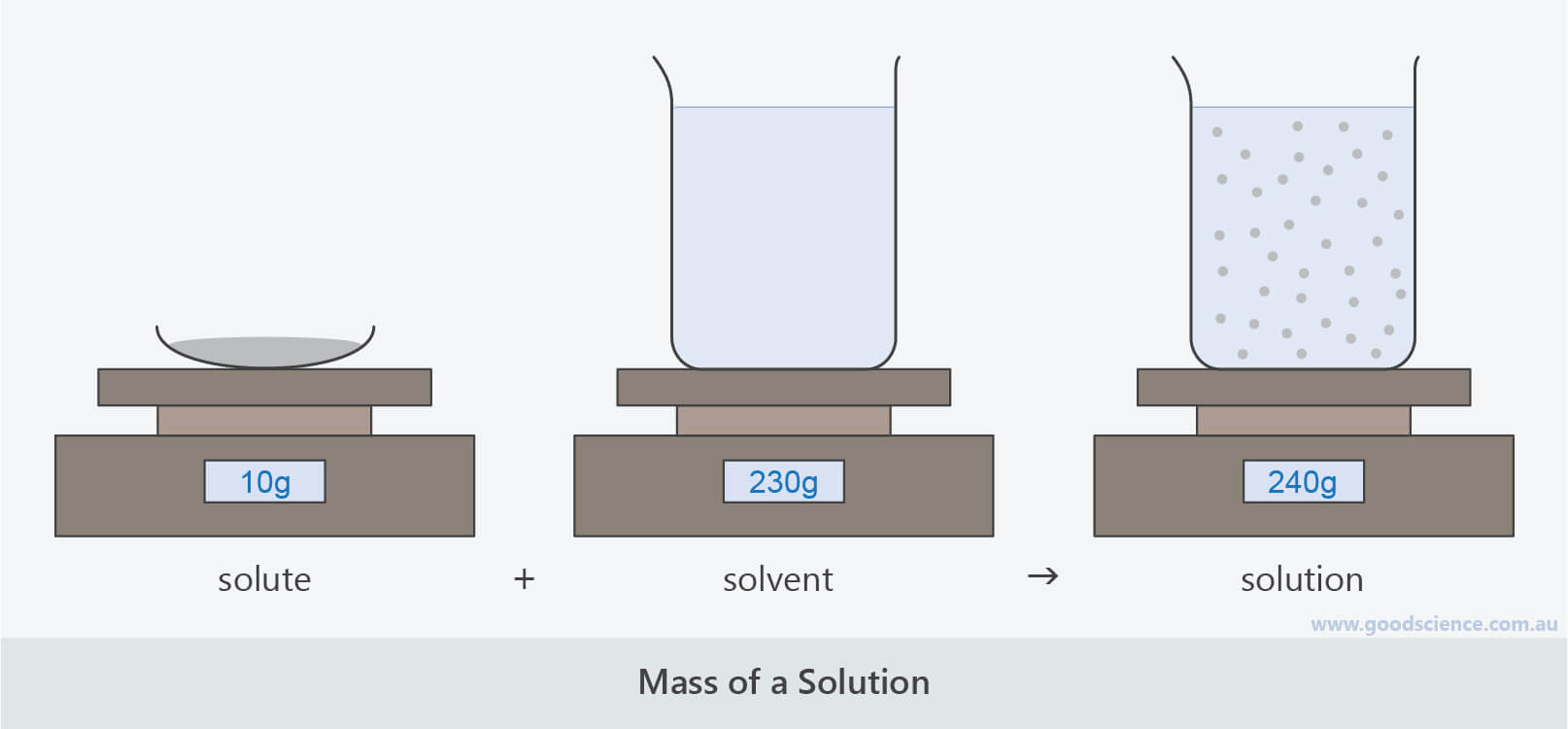 mass of solution mixture