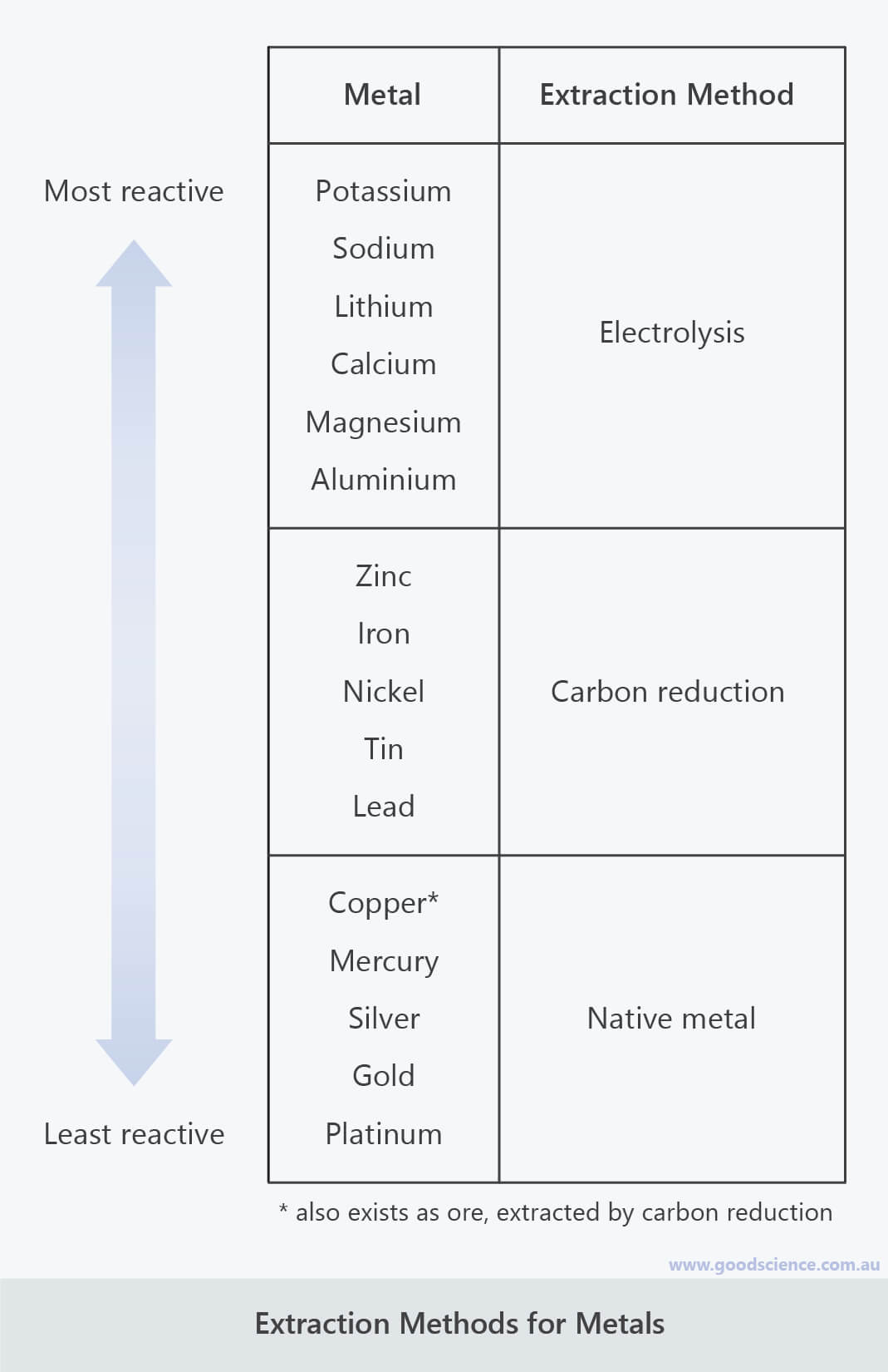 metal extraction method reactivity