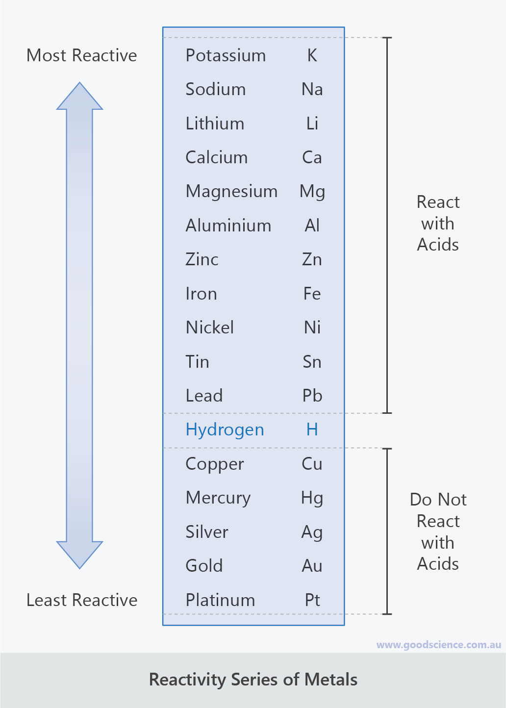 reactivity series of metals acid reactions