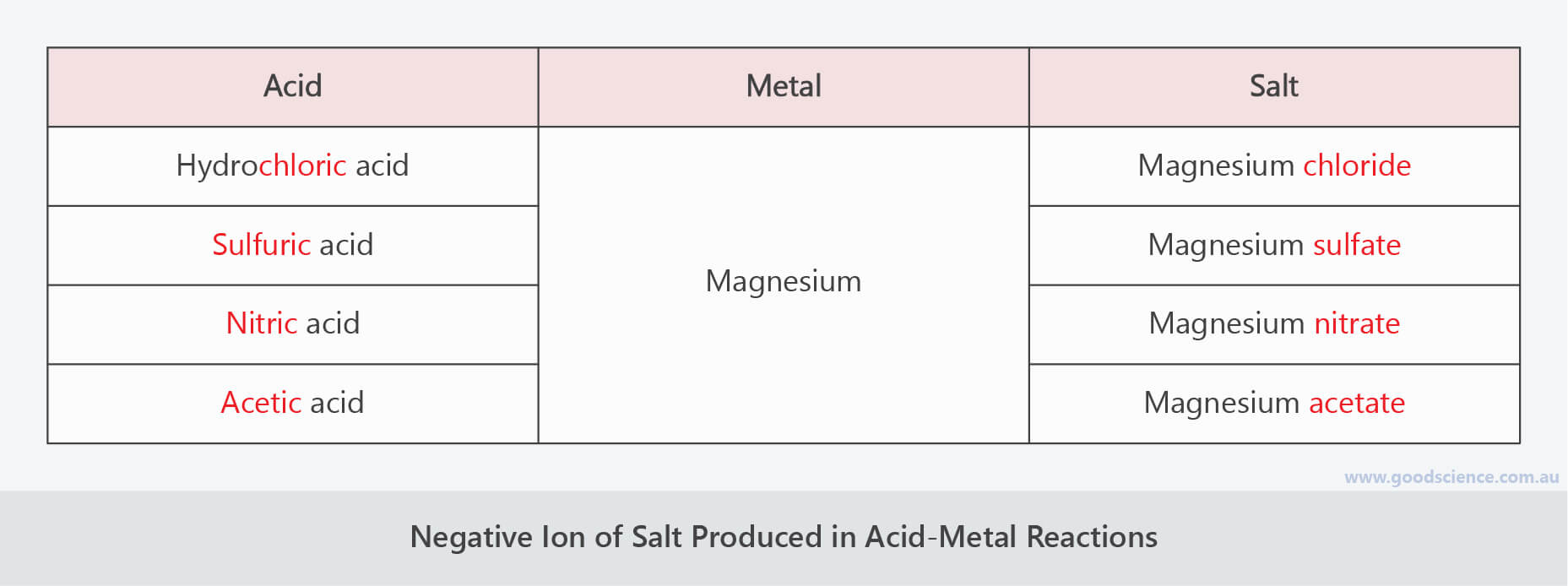 acid metal reaction salt negative ion