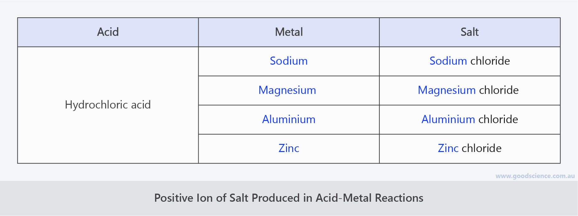 acid metal reaction salt positive ion