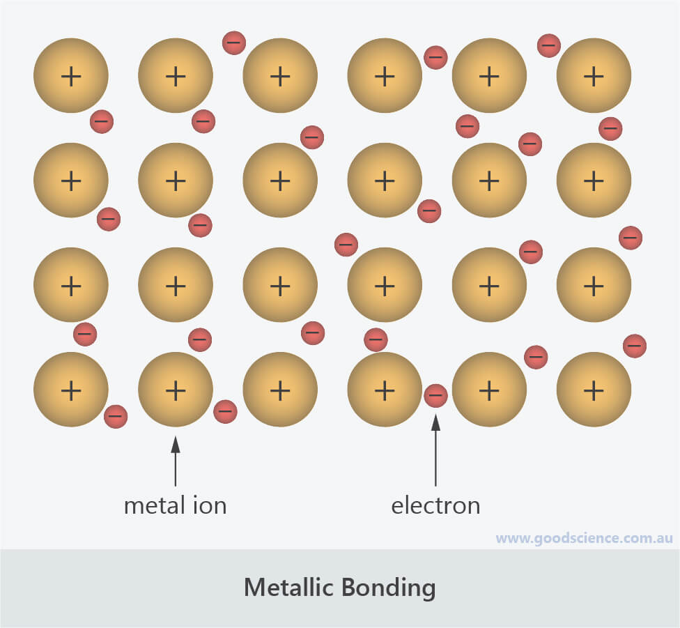 metallic bonding atom lattice