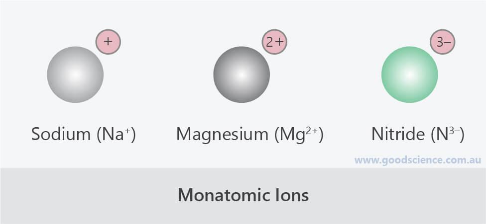 monatomic ions