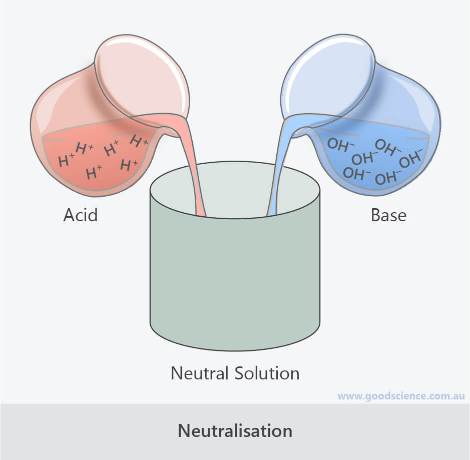 acid base neutralisation