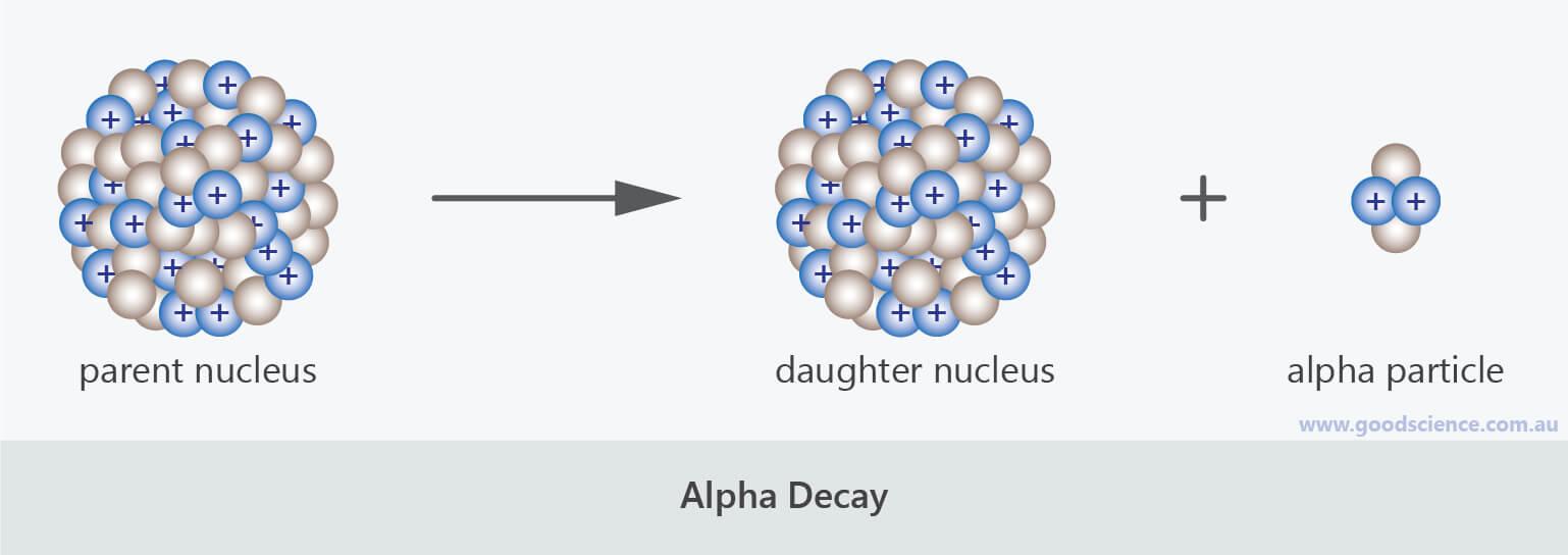 alpha nuclear decay