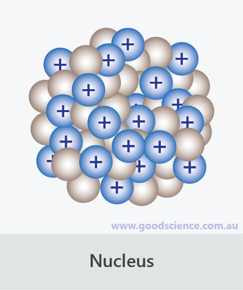 nucleus mass number protons neutrons density