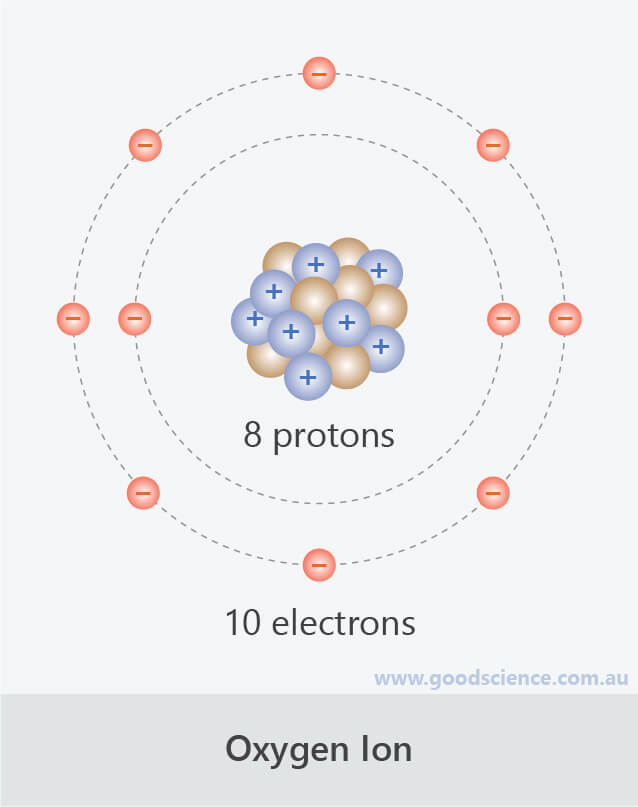 oxygen ion charge -2 protons electrons