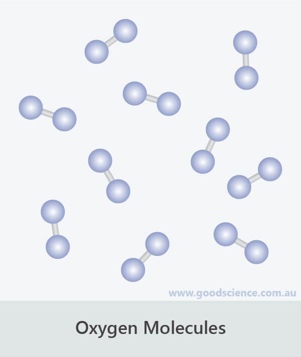 oxygen molecules atom arrangement