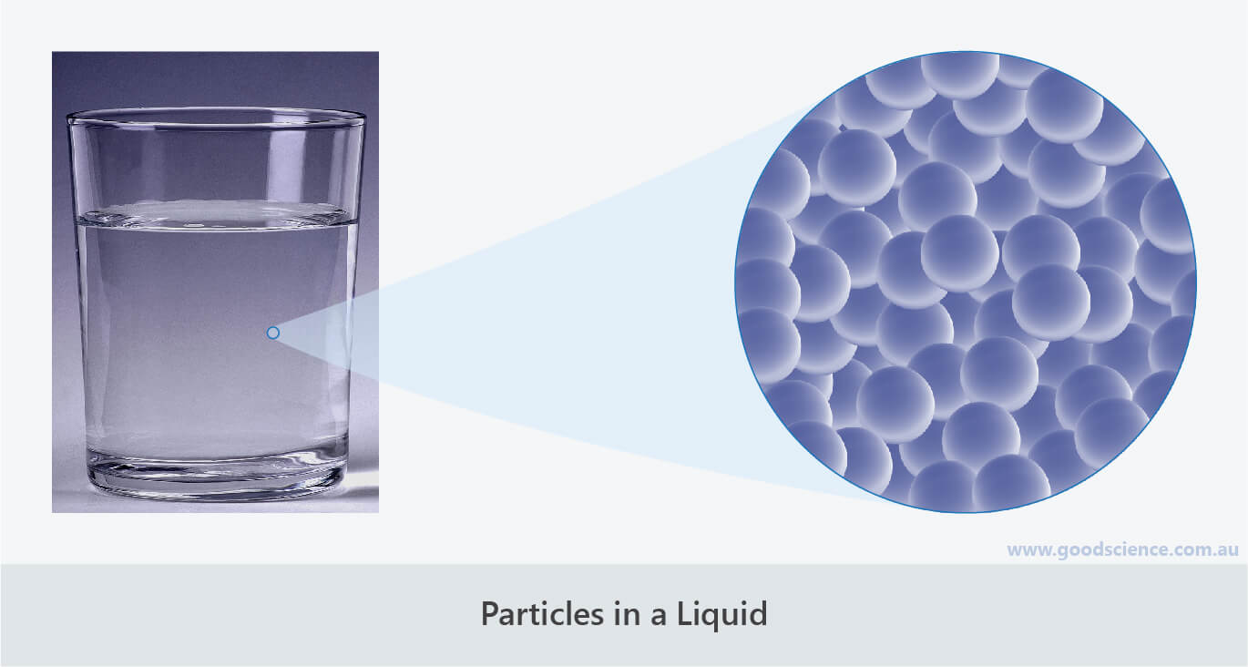 particles in a liquid