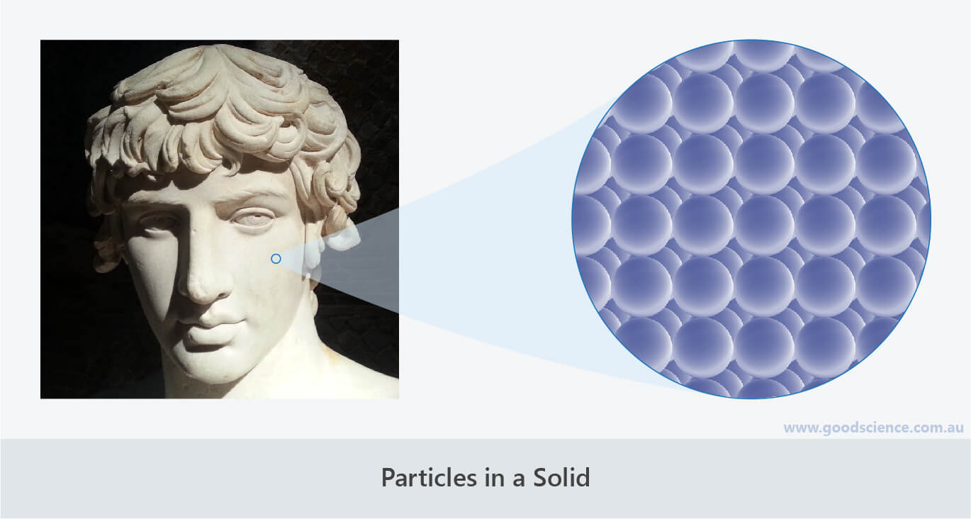 particles in a solid