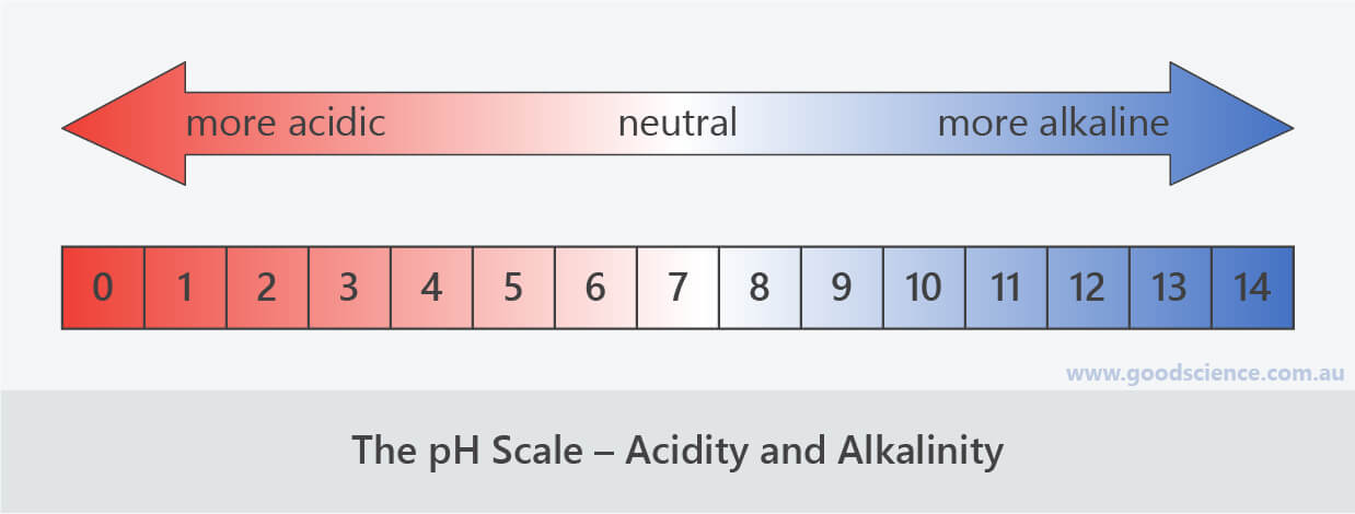 pH scale acidic alkaline