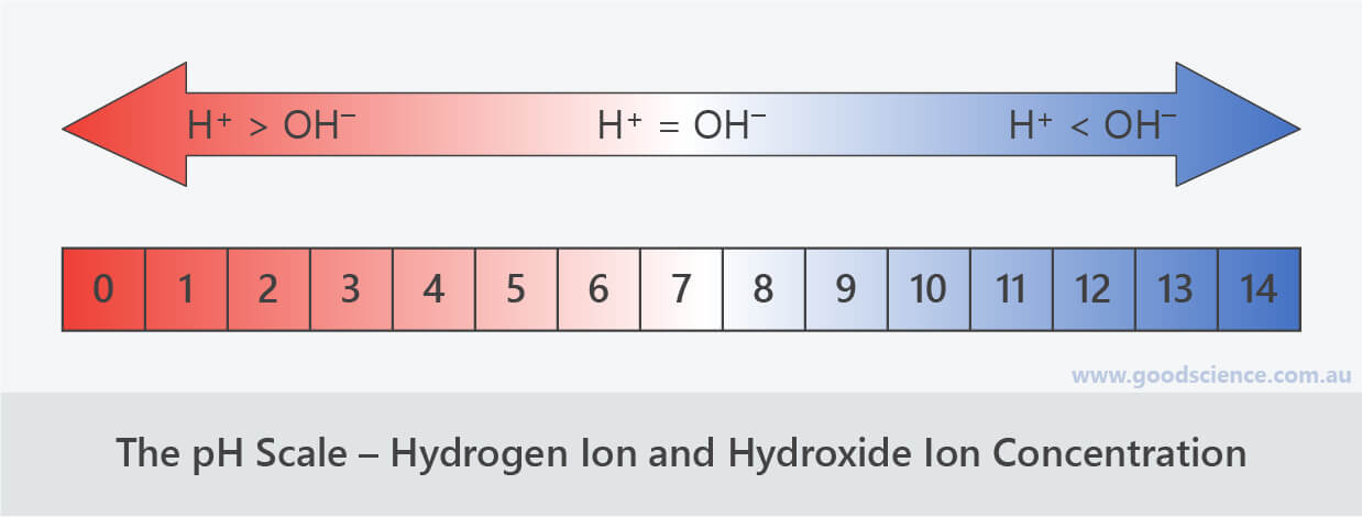 pH scale hydrogen hydroxide ions