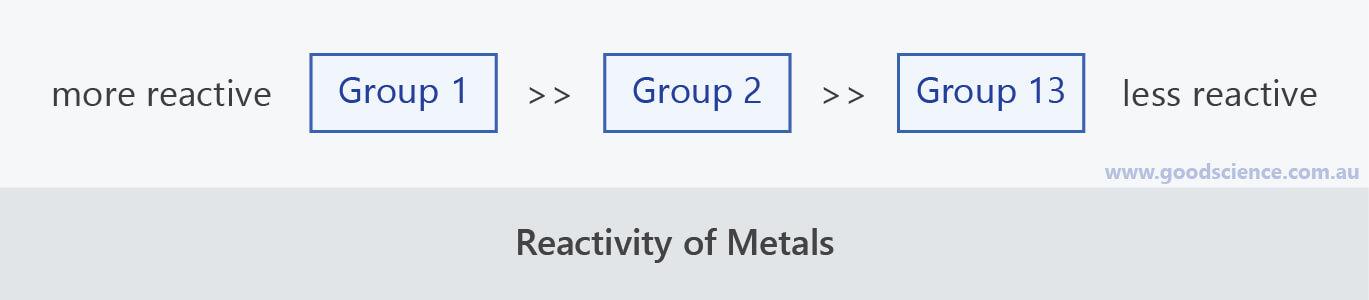 reactivity metal groups
