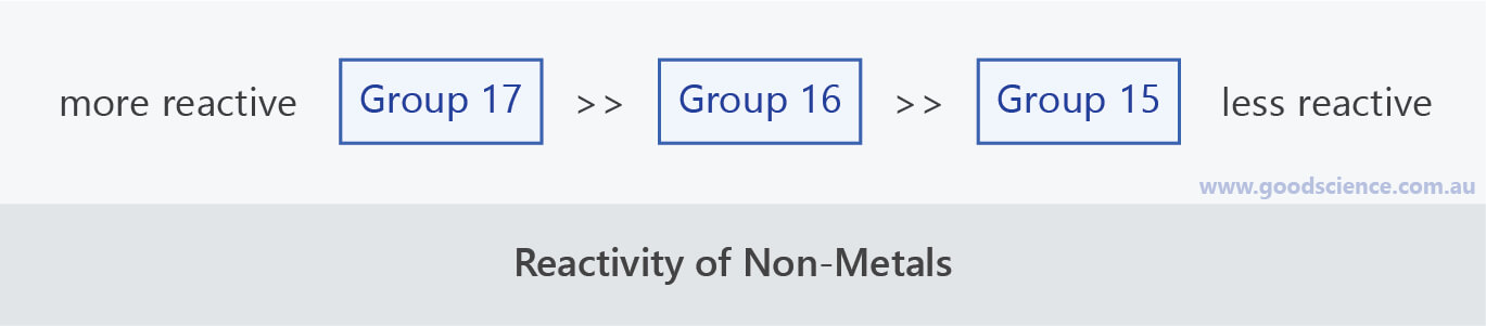 reactivity non-metal groups
