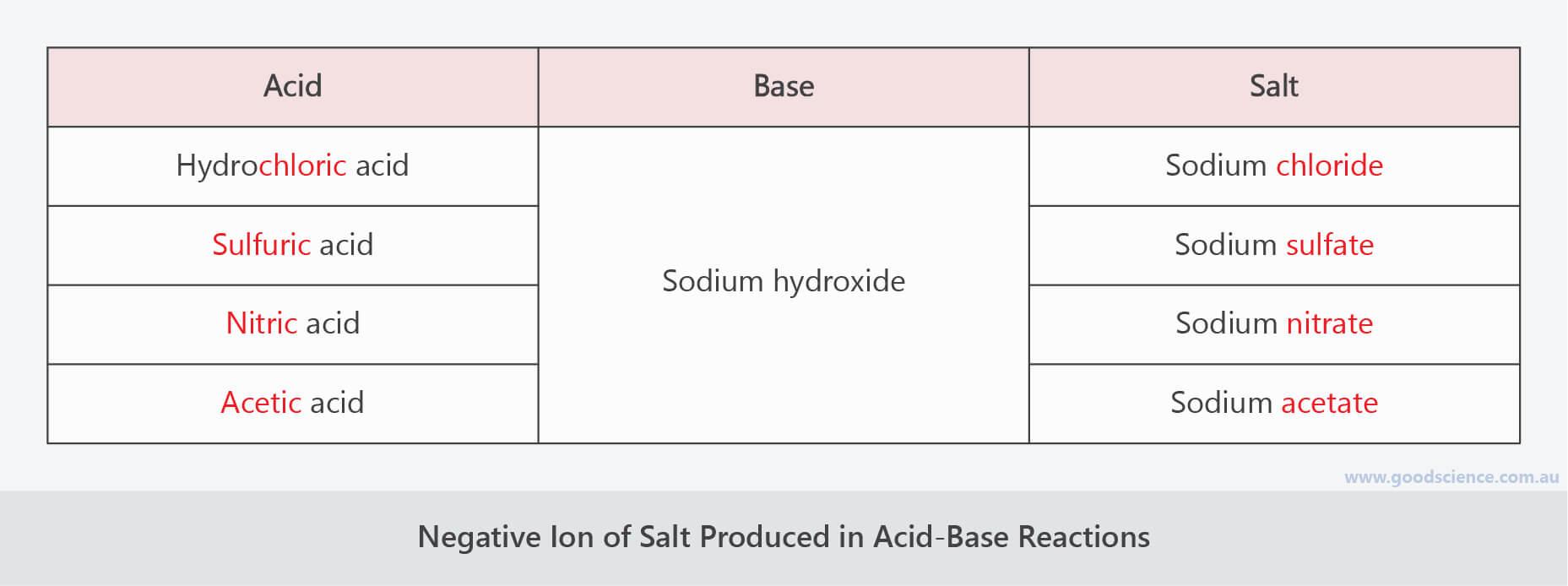 acid base neutralisation reaction salt negative ion