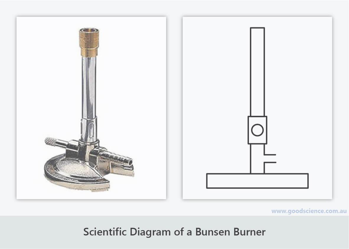 scientific diagram bunsen burner