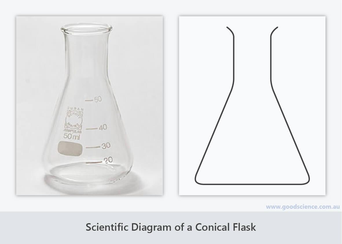 scientific diagram conical flask