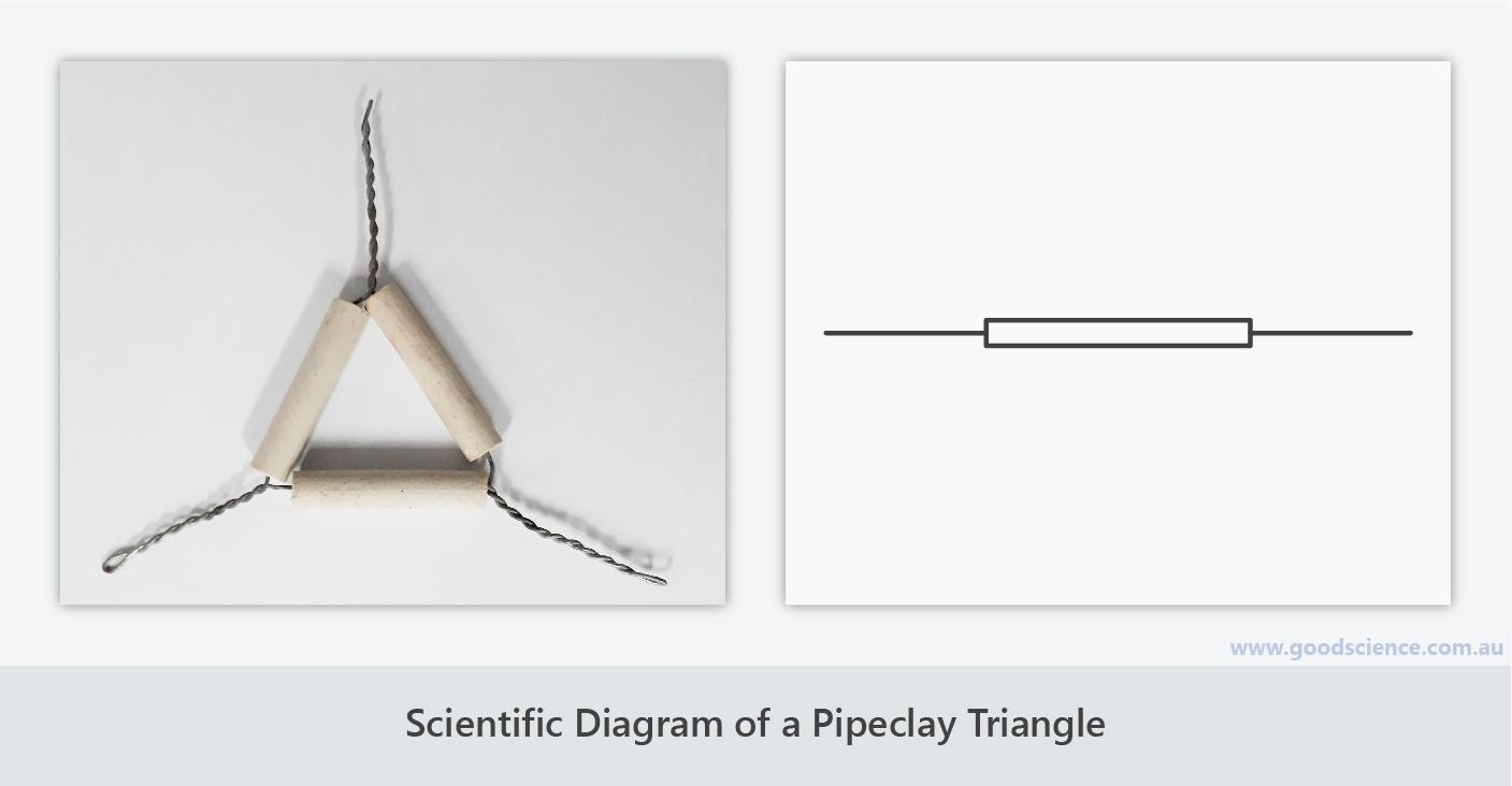 scientific diagram pipeclay triangle