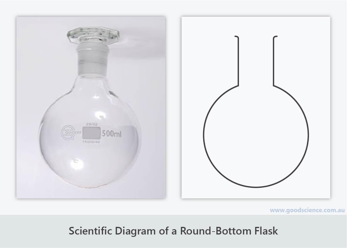 scientific diagram round bottom flask