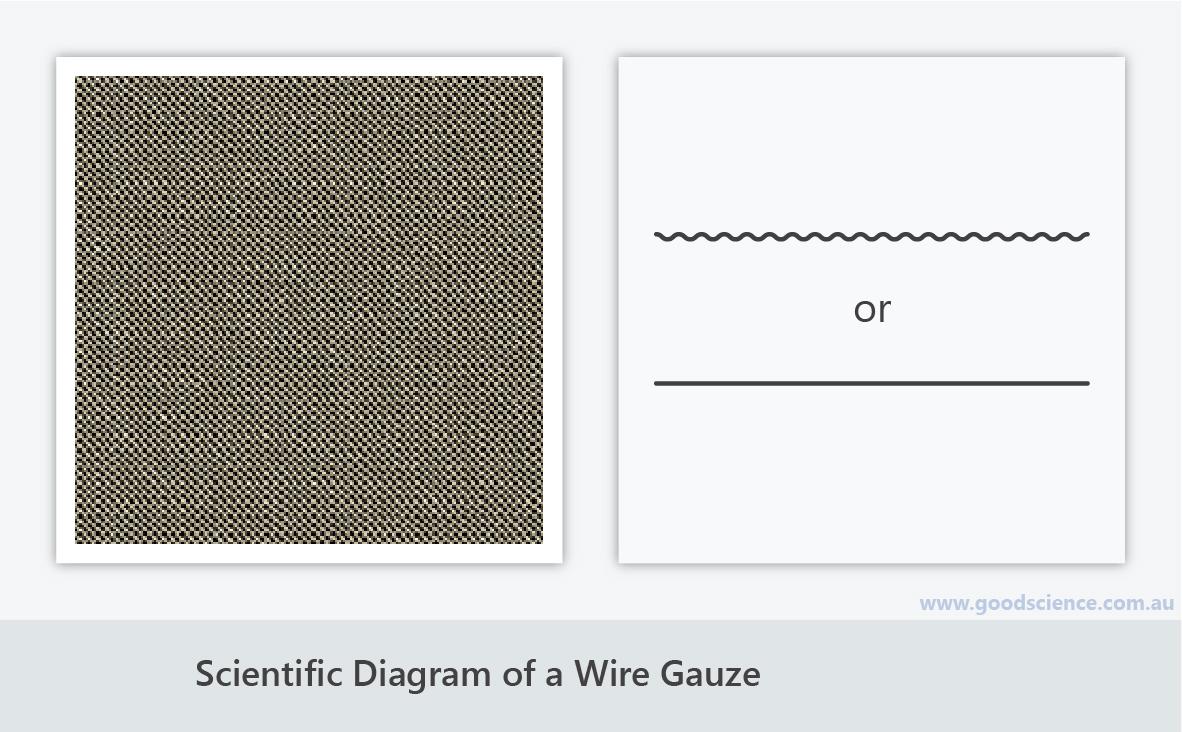 scientific diagram wire gauze