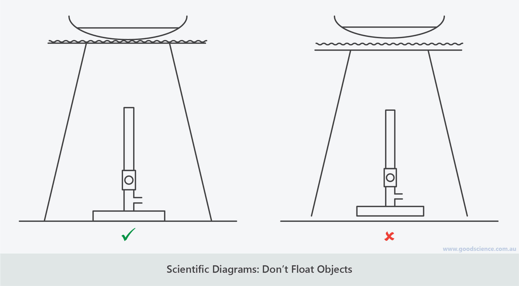 scientific diagrams don't float objects
