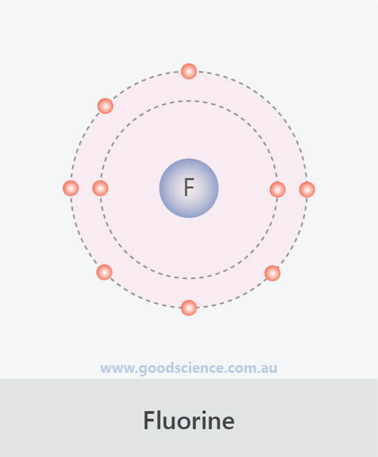 second electron shell configuration fluorine