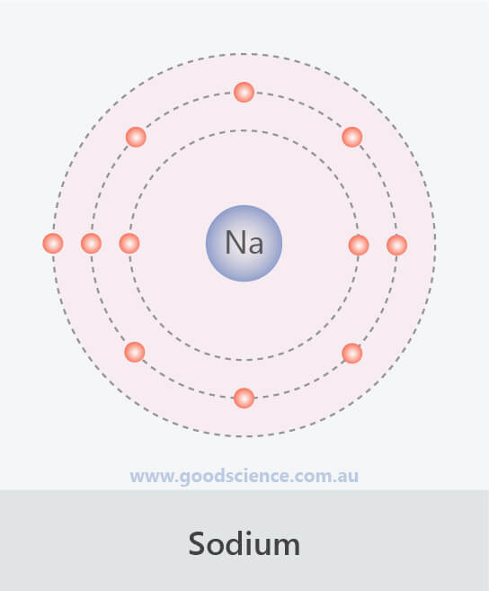 second electron shell configuration sodium