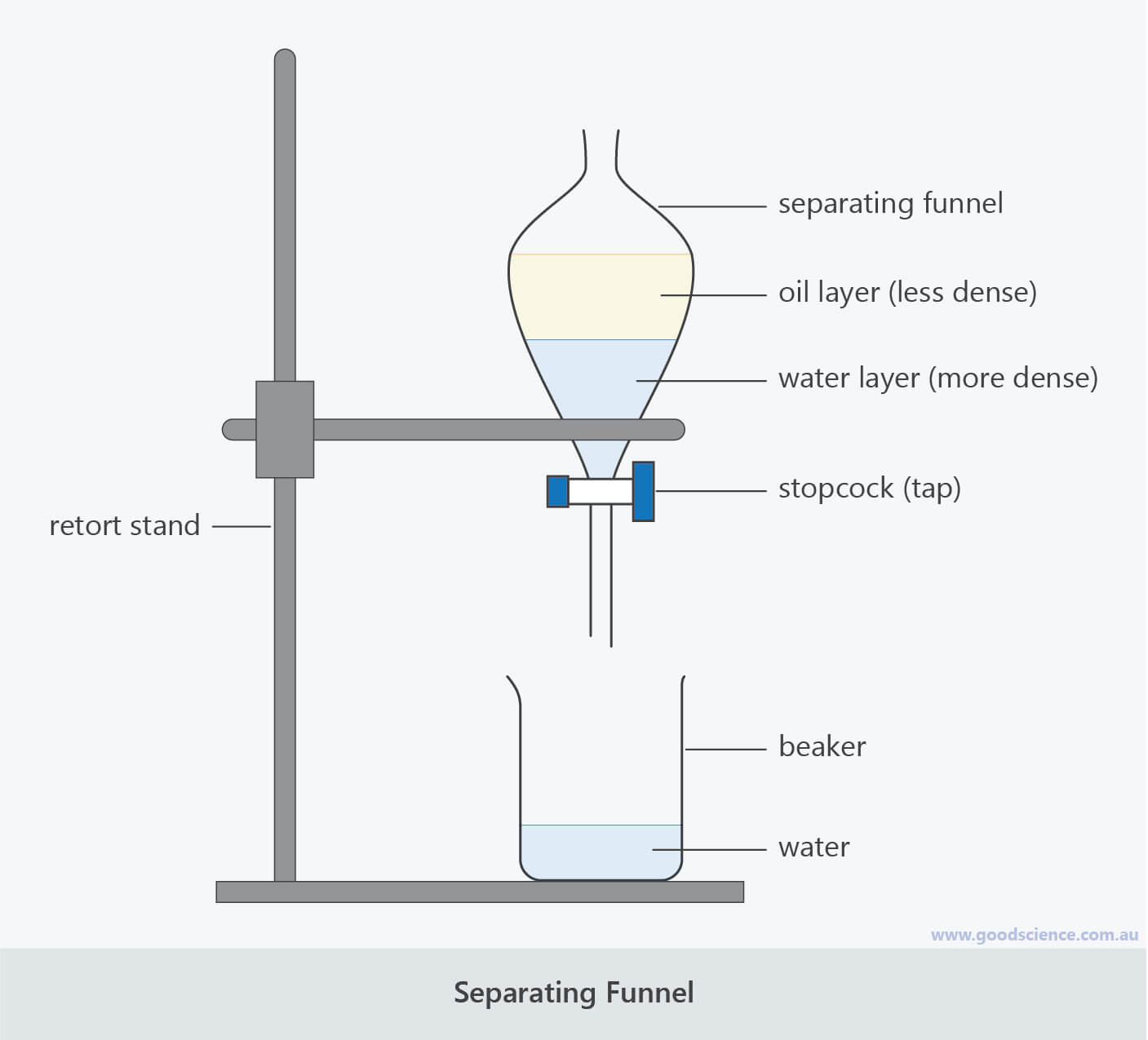 separating funnel labelled scientific laboratory diagram