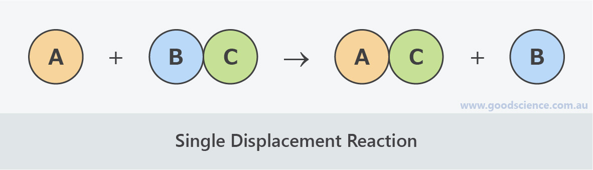 single displacement reaction diagram