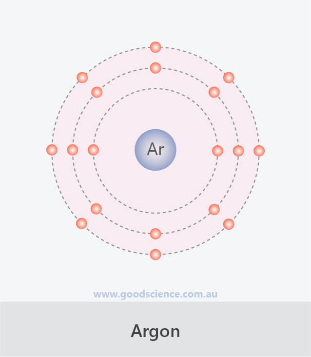 third electron shell configuration argon