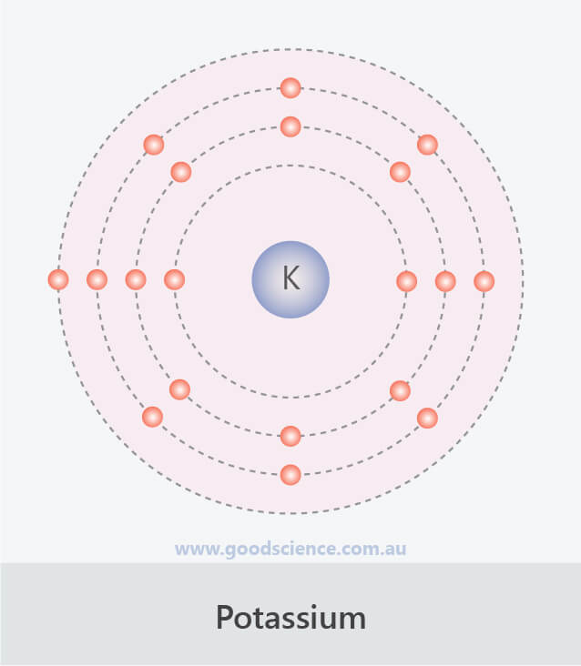 third electron shell configuration potassium