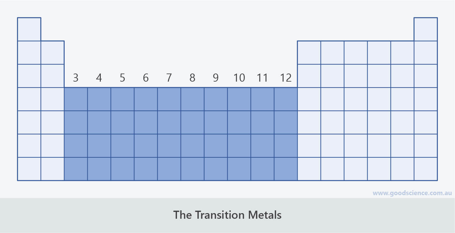 transition metals groups periodic table