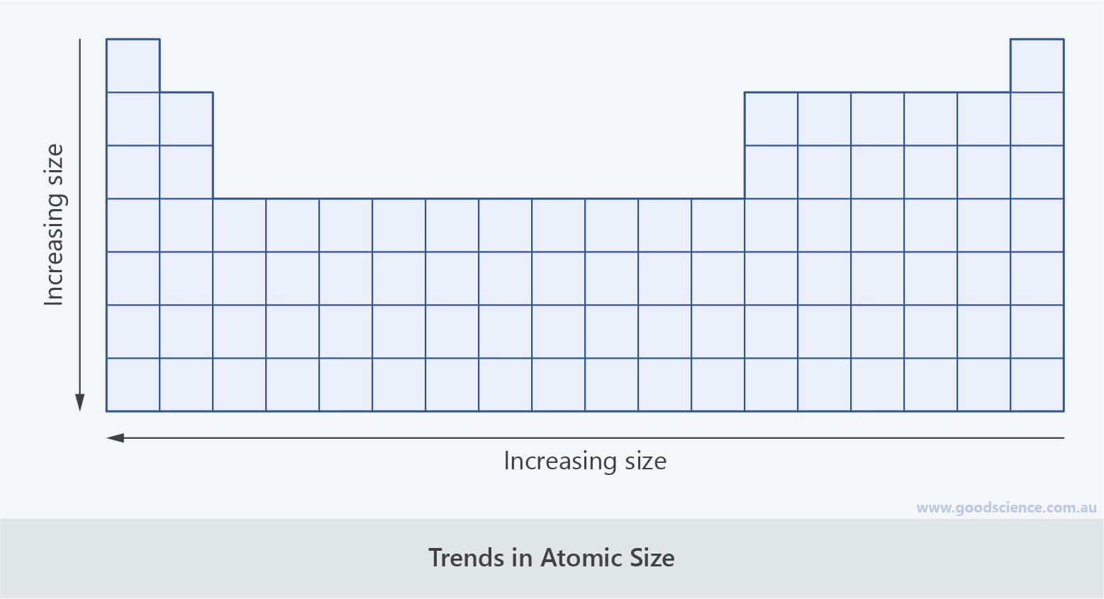 periodic table trend atomic radius size