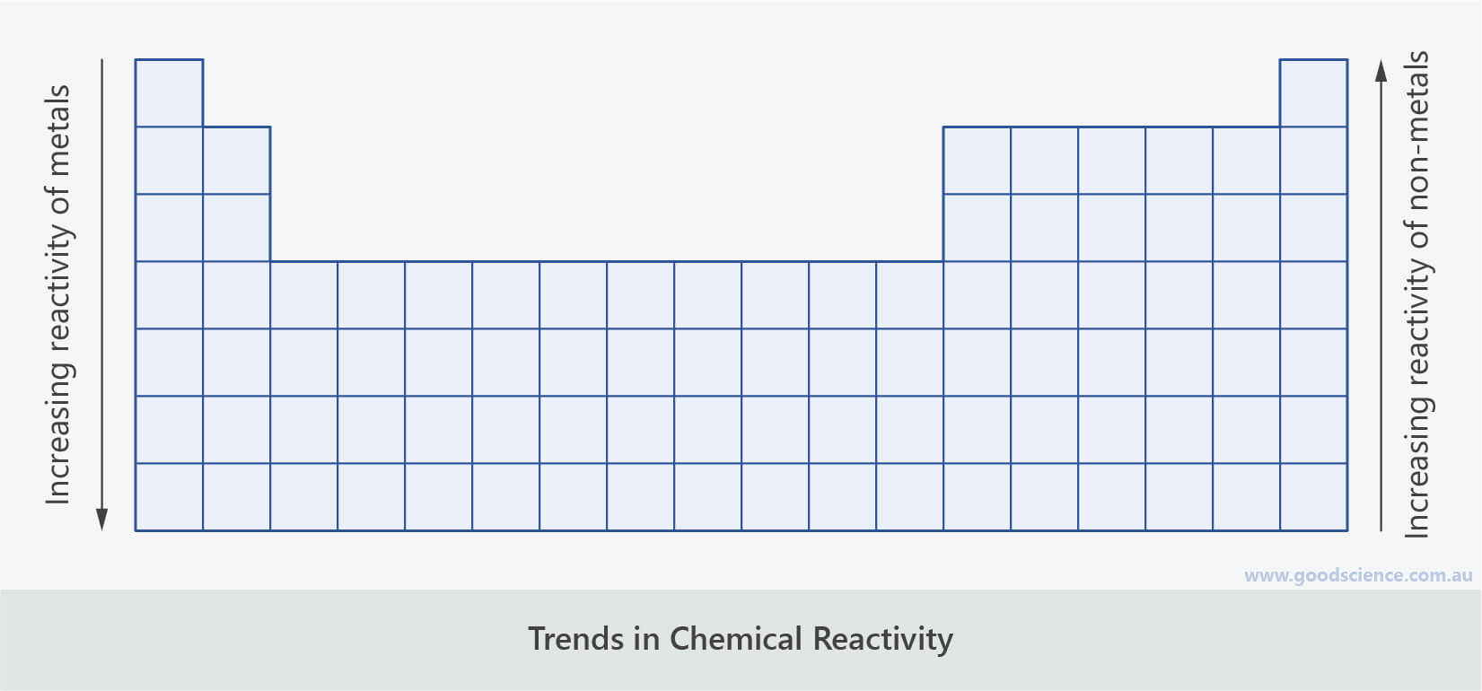 periodic table trend chemical reactivity