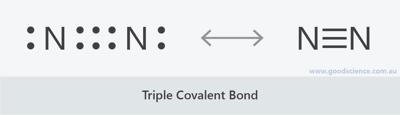 triple covalent bond nitrogen