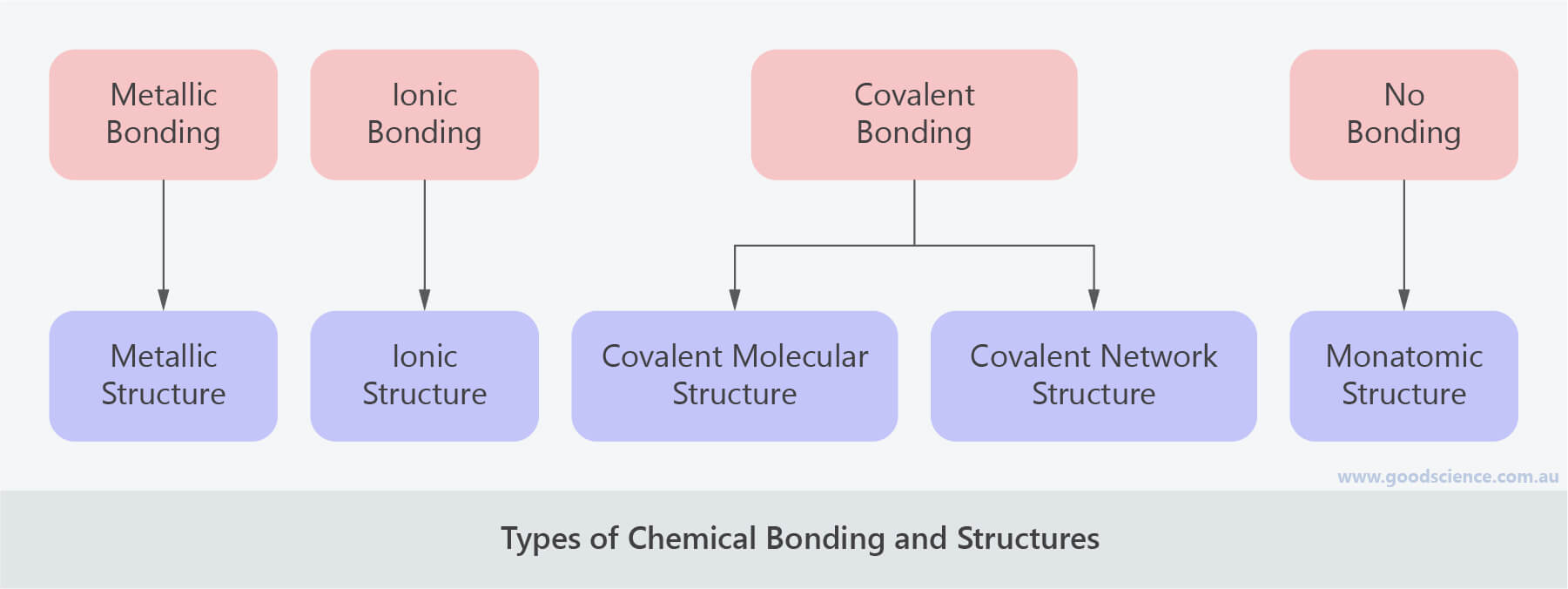 types of bonding and structures