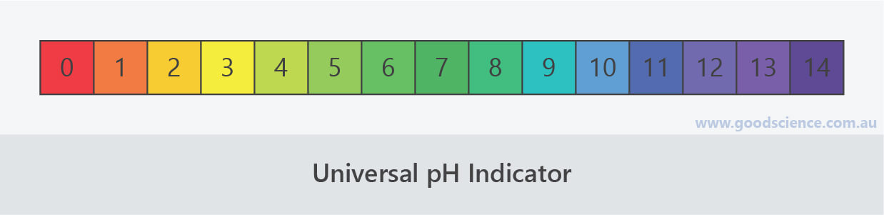 universal ph indicator colour chart