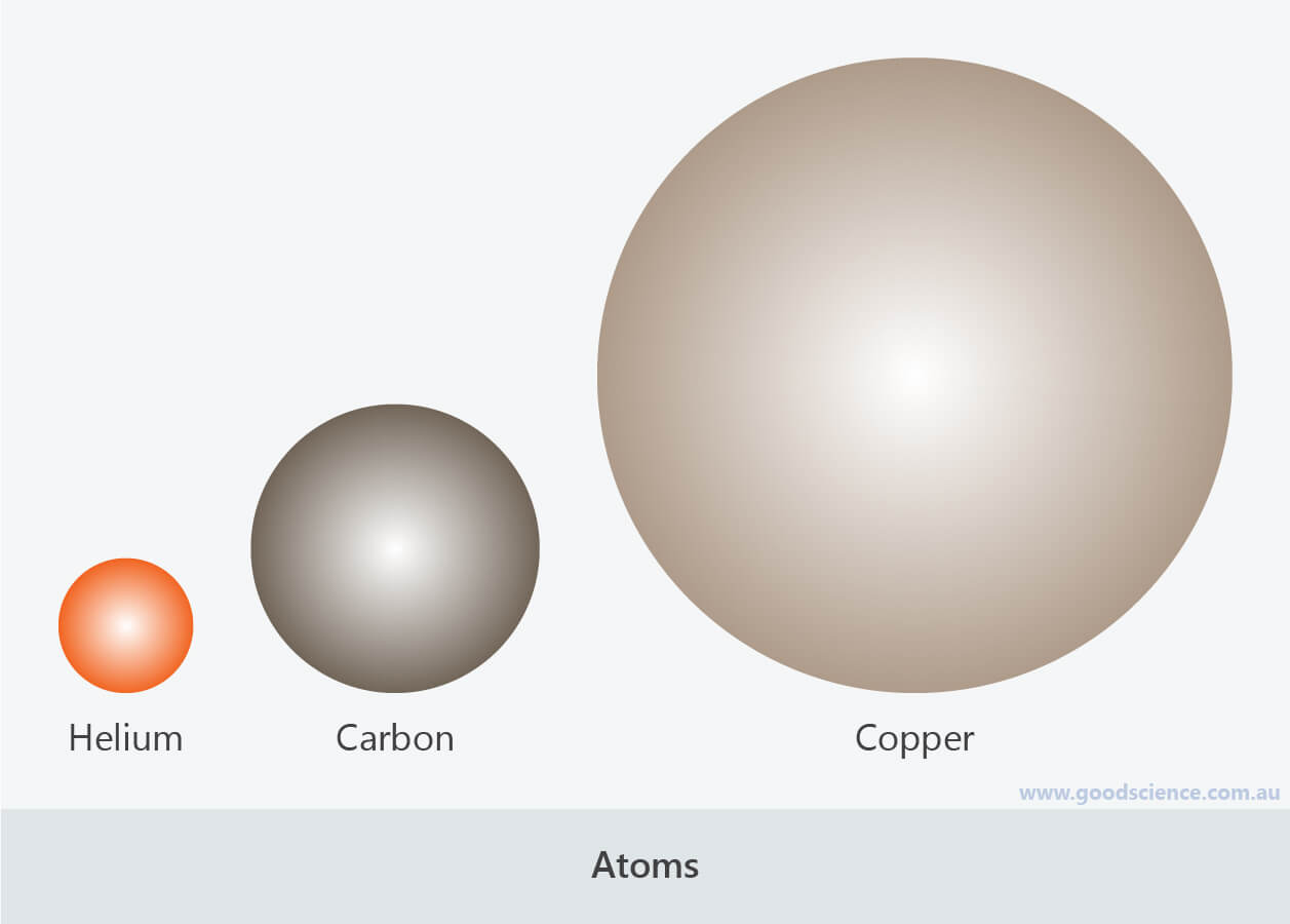 atoms simple spheres