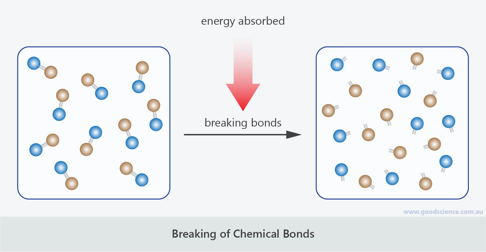 breaking chemical bonds energy endothermic