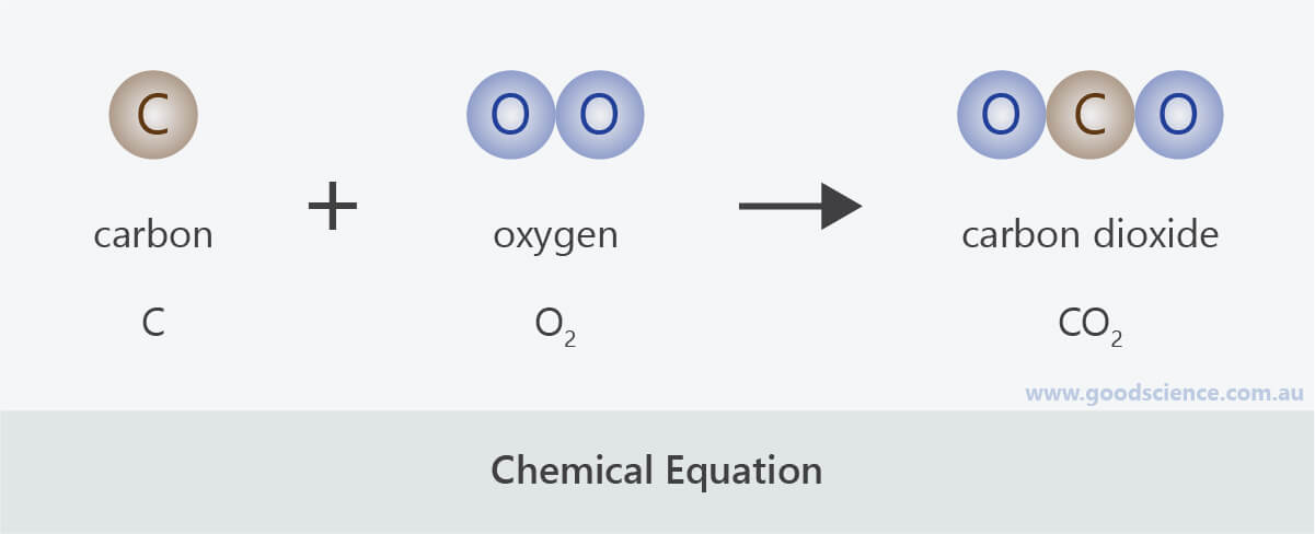 chemical equation diagram