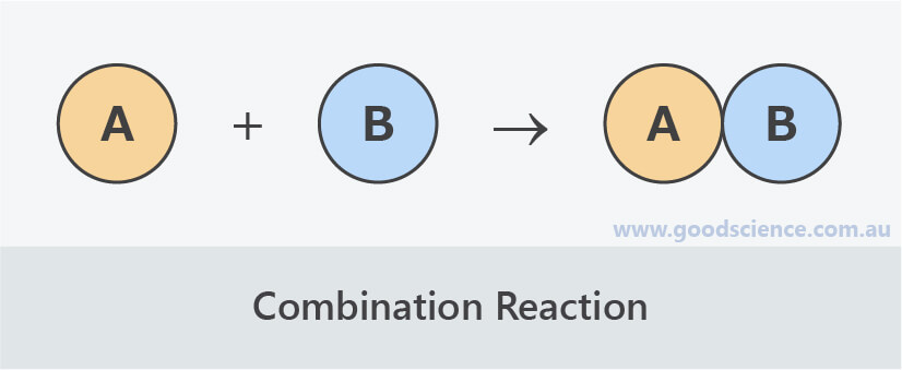 combination synthesis reaction diagram