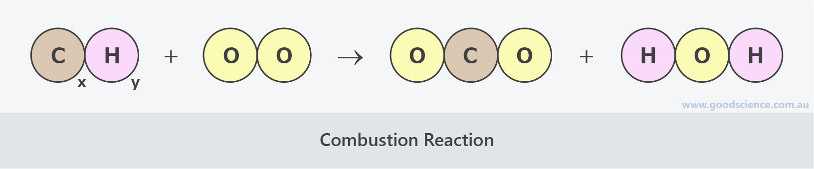 complete combustion reaction diagram