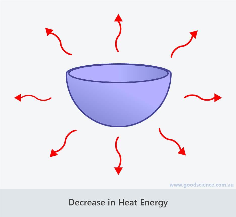 release heat energy decrease
