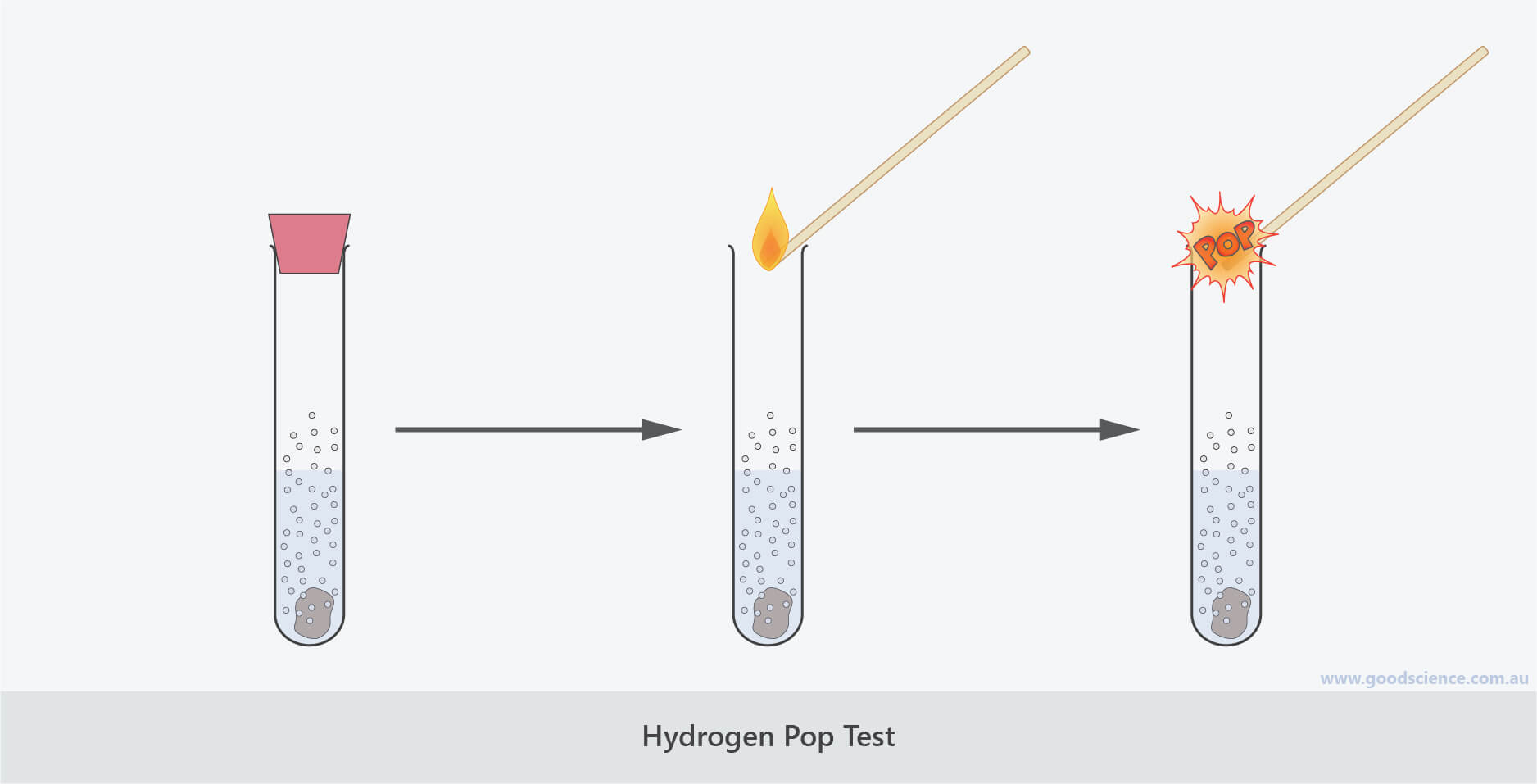 hydrogen gas pop test acid metal reactions