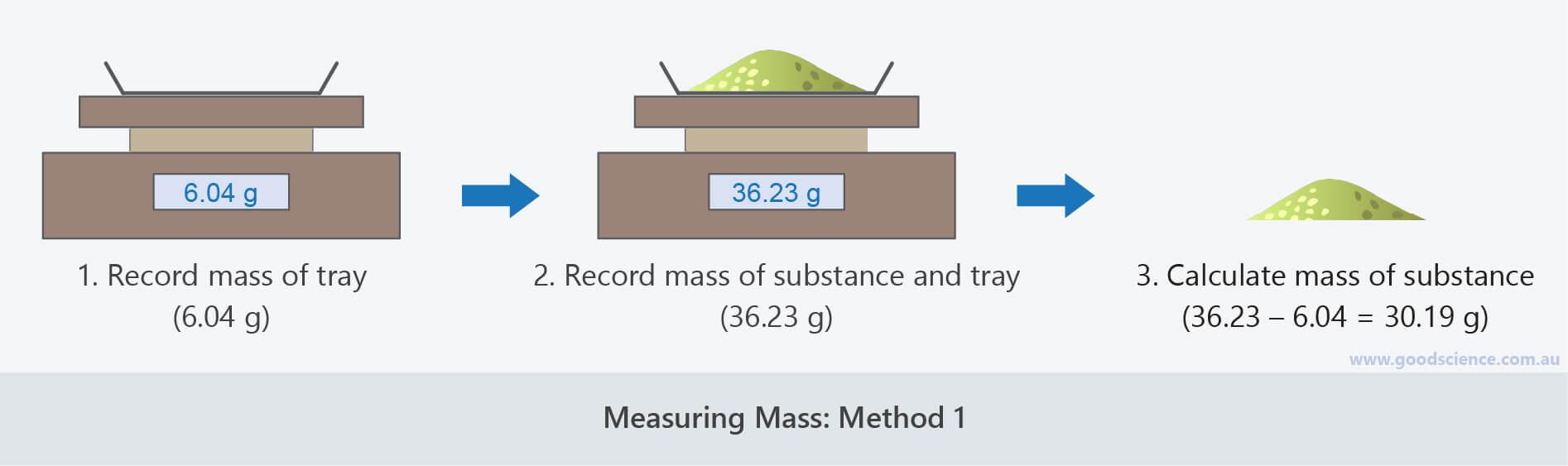 measuring mass electronic balance