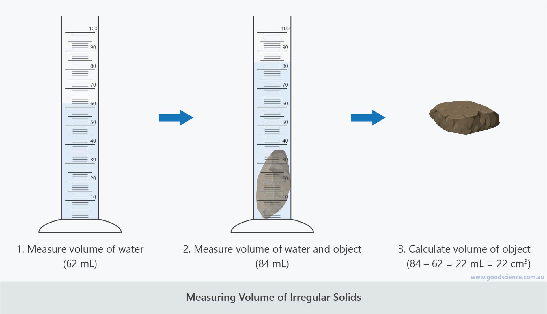 measuring volume irregular solids