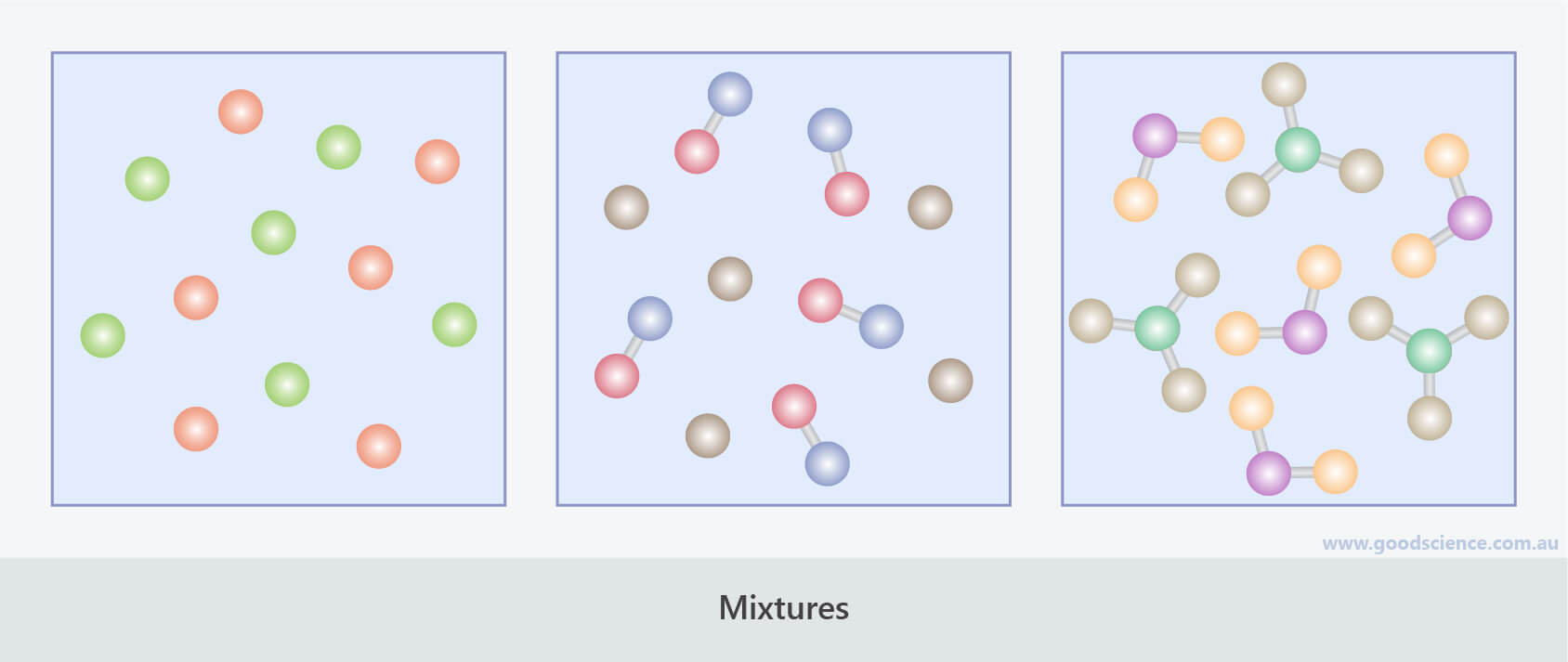 mixtures particle subunits